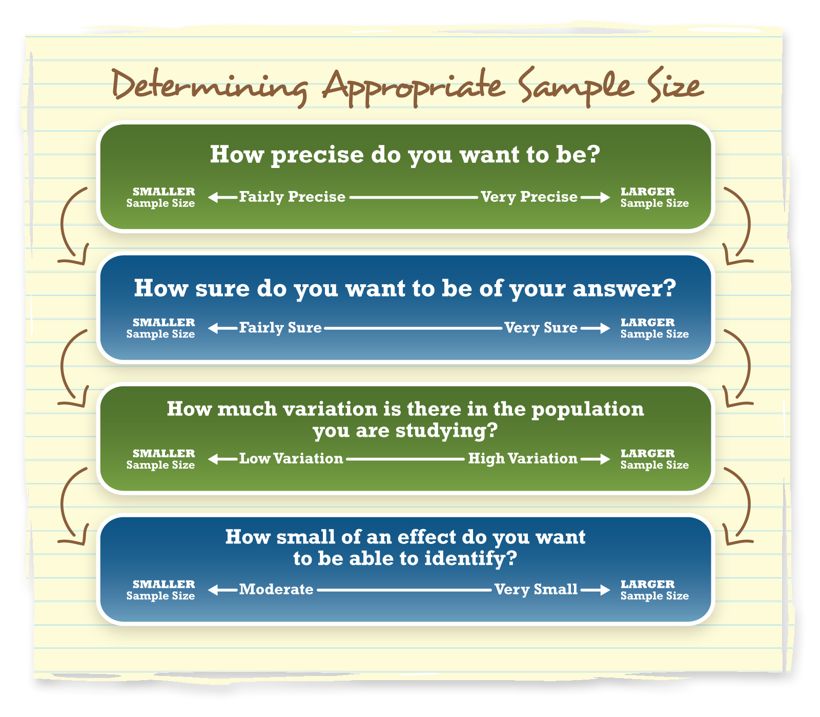 Chart showing how to determine appropriate sample size